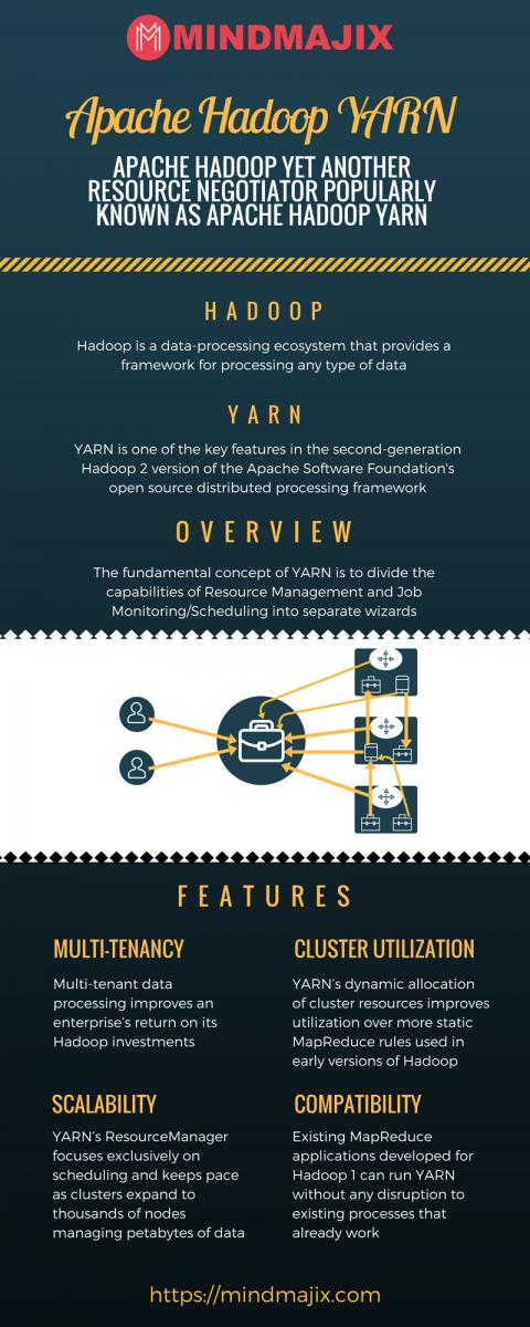 Apache Hadoop YARN Overview