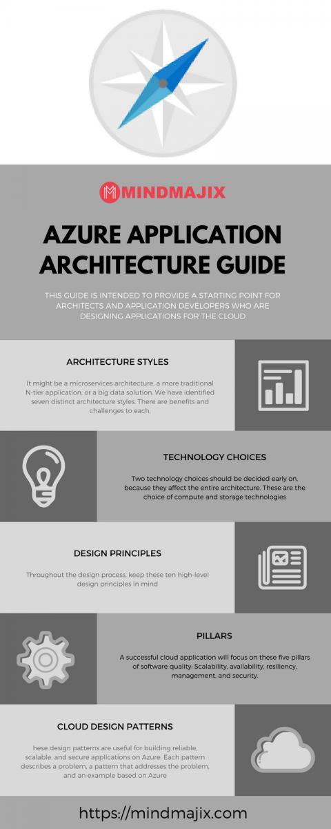 Azure Server-Less Architecture Overview - Infograpgics