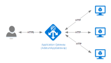WAF (web application firewall)