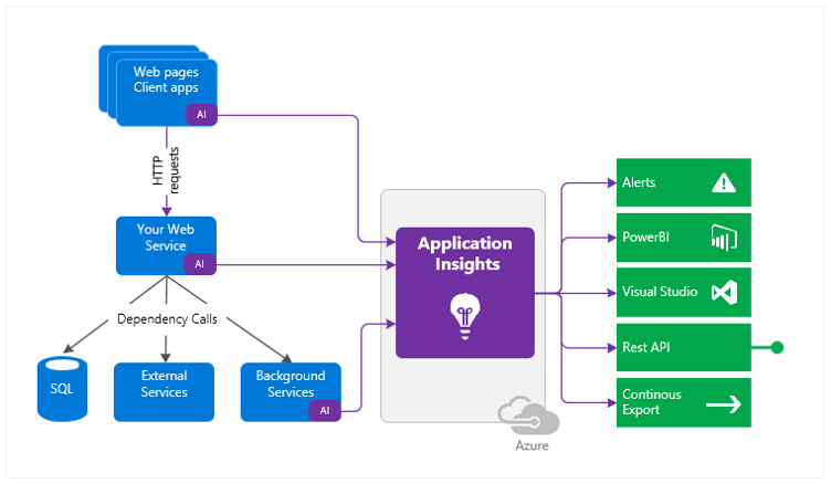 Azure Application Insights Process of Implementation