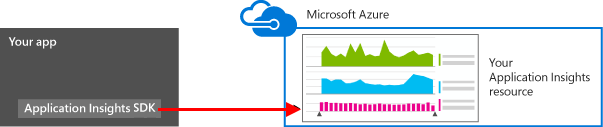 Azure Application Insights SDK