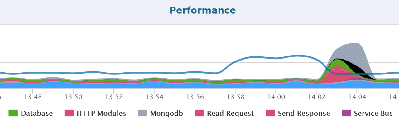 Azure Application Insights monitor