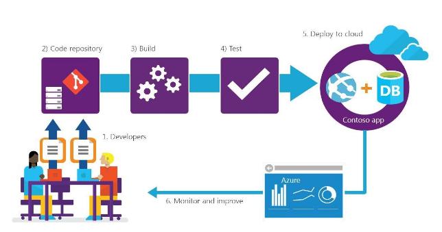 Azure DevOps Workflow