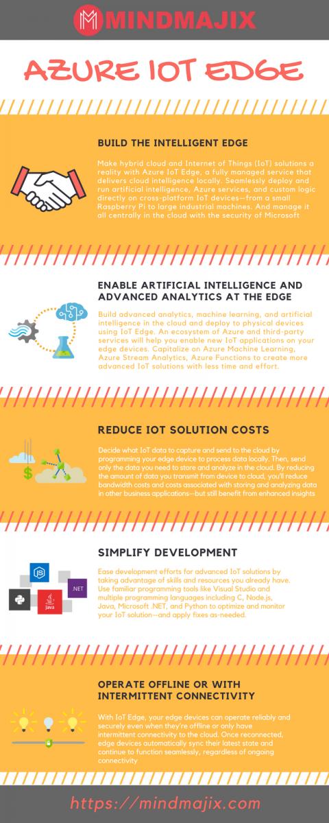 Infographics on Azure IoT Edge