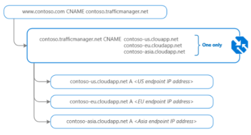 Azure Traffic Manager Report