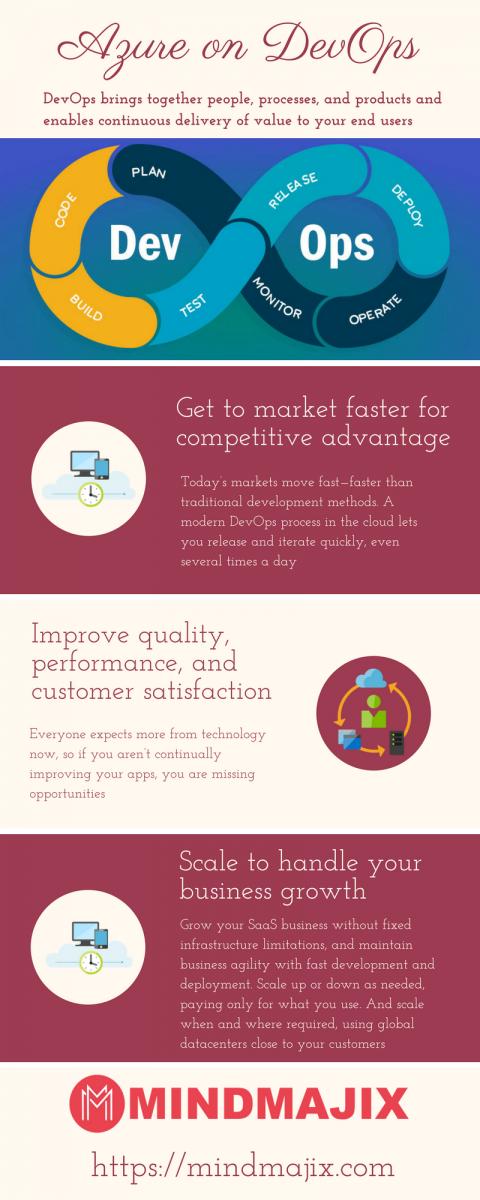 Azure On DevOps Infographics