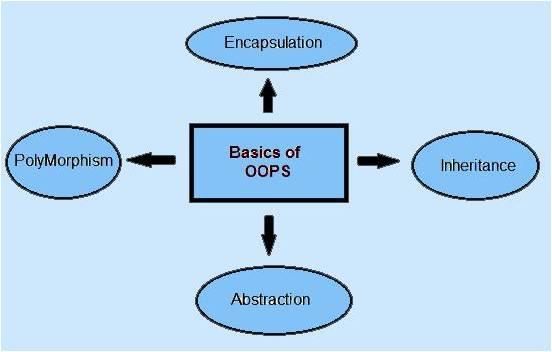 Basics of OOPS