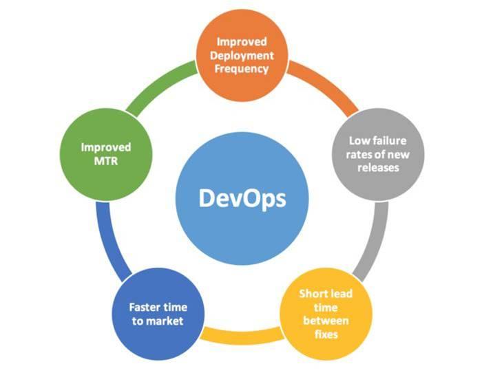 Benefits of Learning DevOps