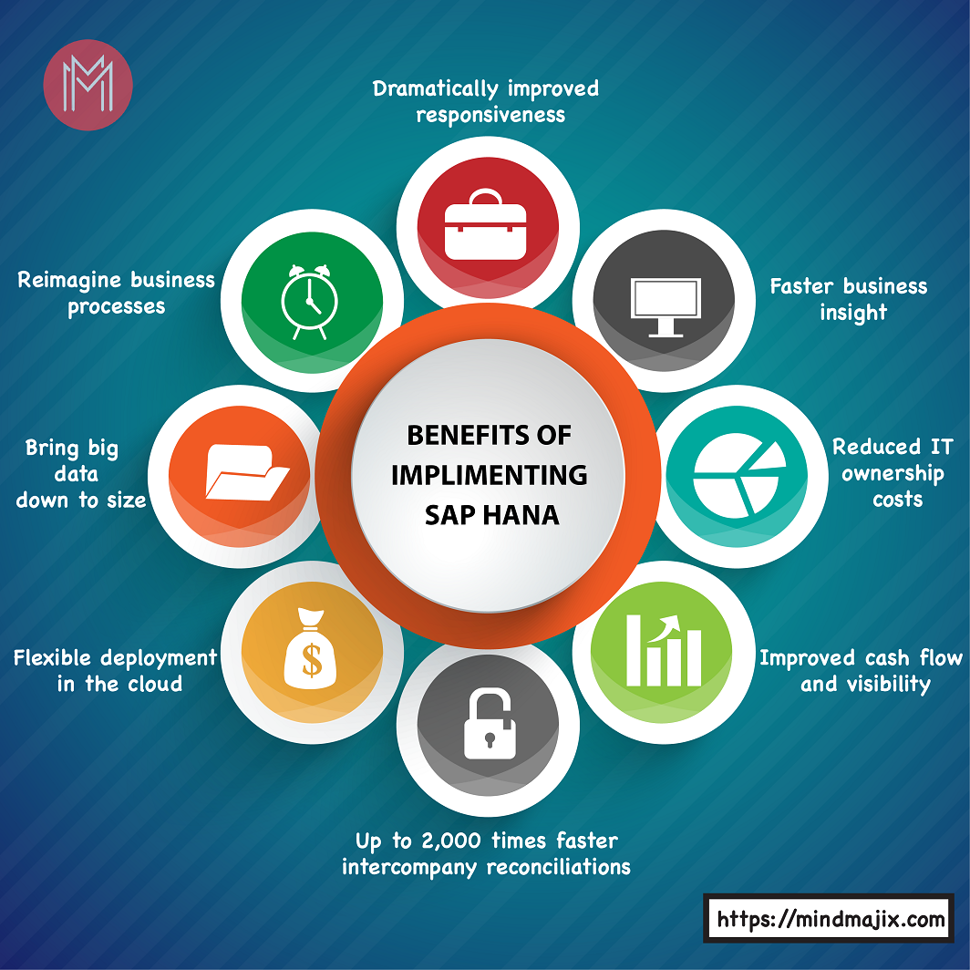 Benefits of Implementing SAP Hana