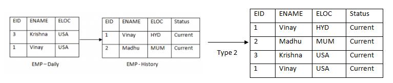 version mechanism
