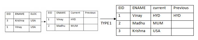 data mechanism