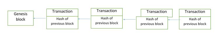 Flow of Genesis Block