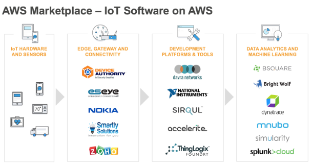 AWS Marketplace - IoT Software on AWS