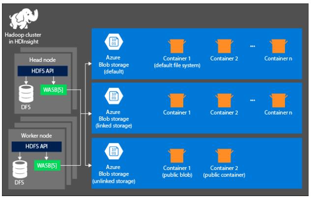 Azure HDinsights Storage Services