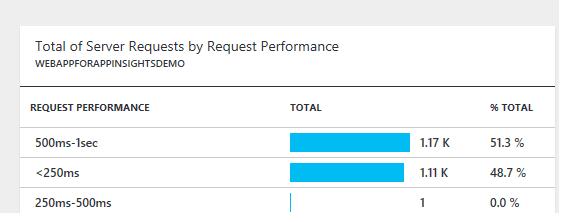 Overall Application Performance Metrics