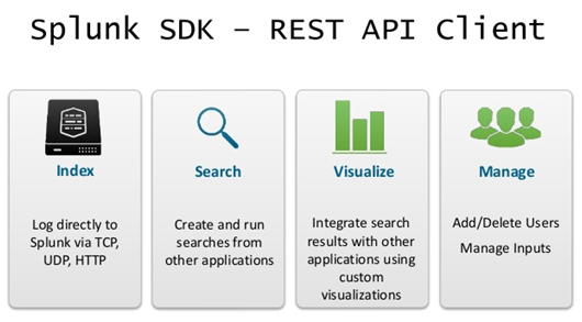 Splunk SDK- API