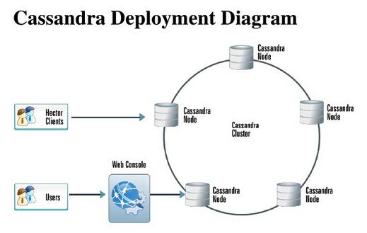 Cassandra Deployment