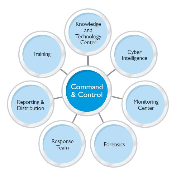 Command & Control of Cyber Security