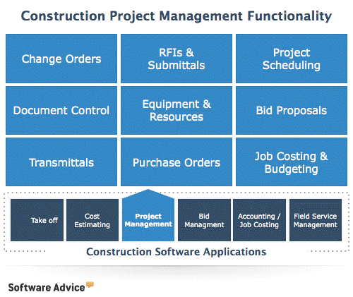 Construction Project Management Functionality