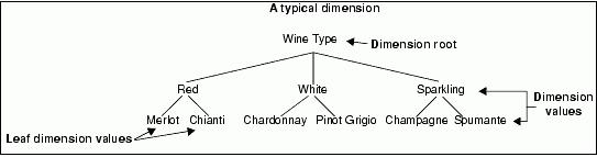 A Typical Dimension