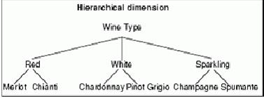 Hierarchical Dimension