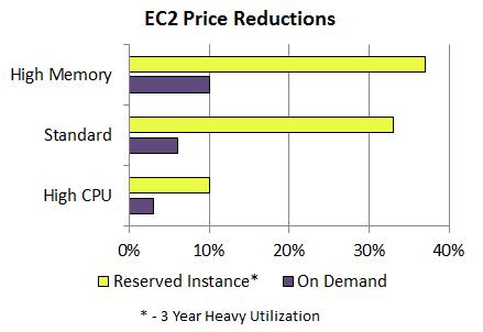 EC2 Price Reductions