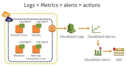 Features of AWS CloudWatch