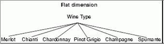 Flat Dimension
