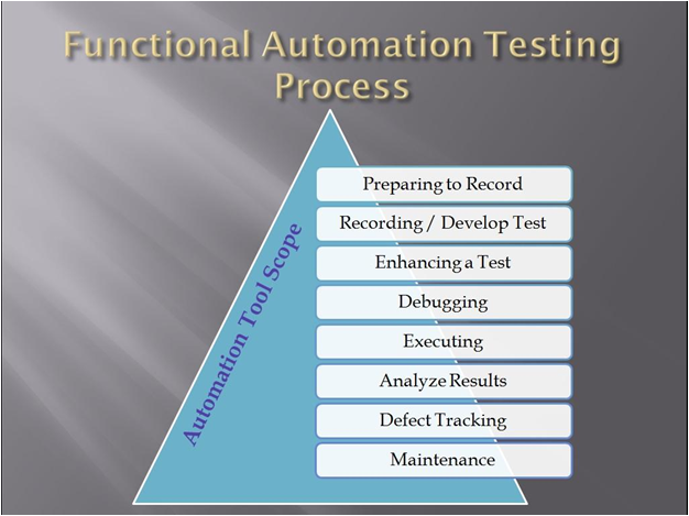 Functional Automation Testing Process