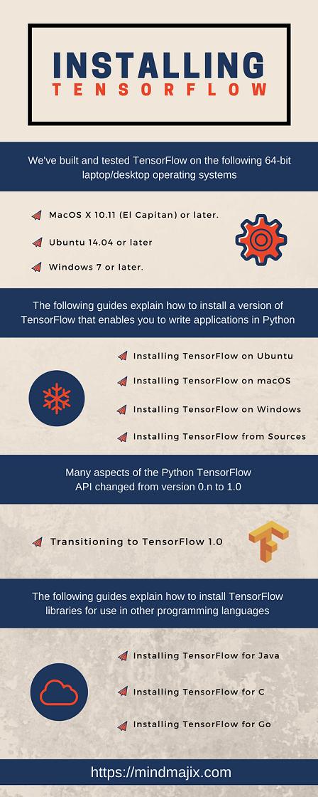 Installing TensorFlow, TensorFlow Installing, steps of TensorFlow, TensorFlow Installing steps,