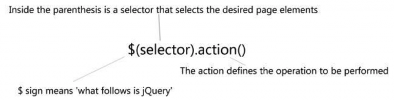 Basic jQuery syntax