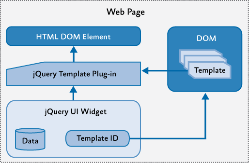Structure of jQuery templates