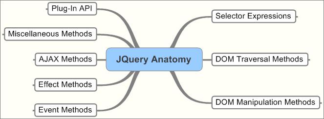 jQuery Anatomy
