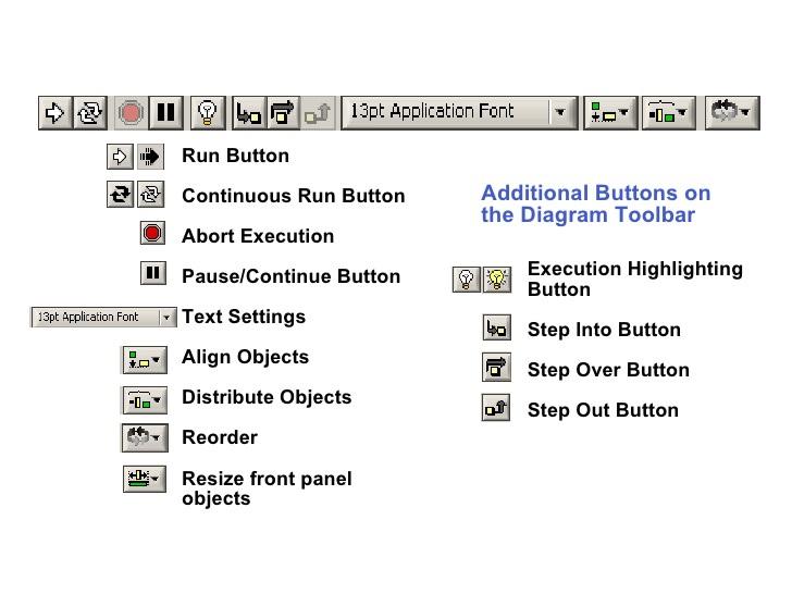 Block Diagram of Toolbar in LabVIEW