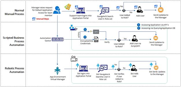 RPA Workflow