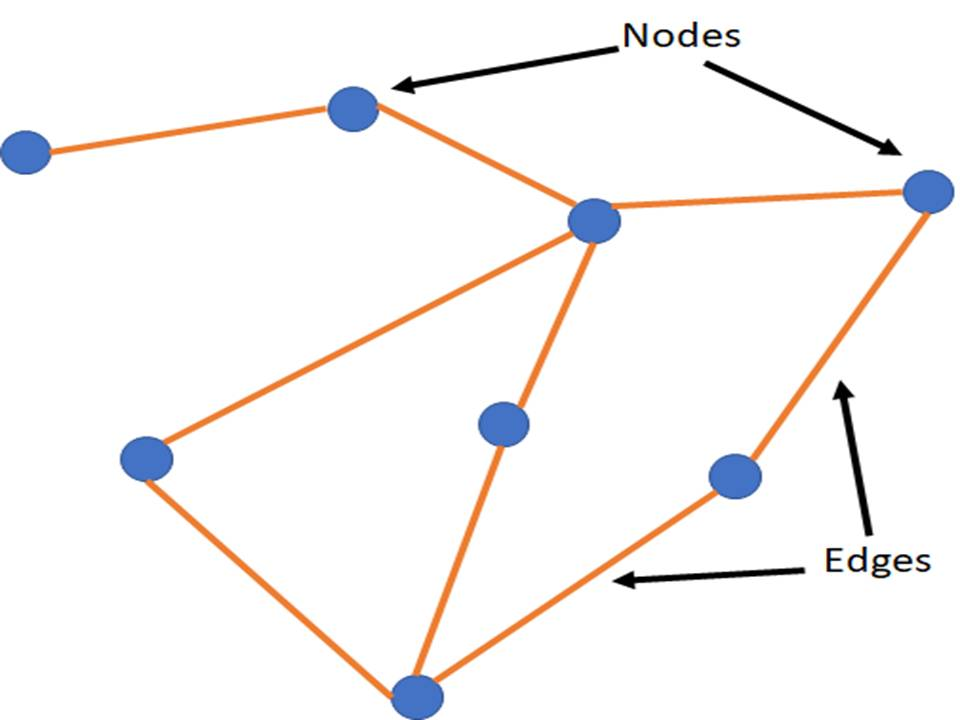 Node and Routers