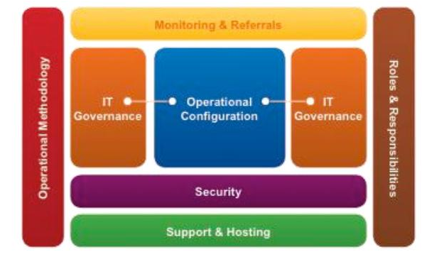 Operational Architecture in Blue Prism