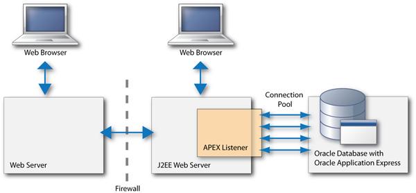 Oracle APEX Architecture