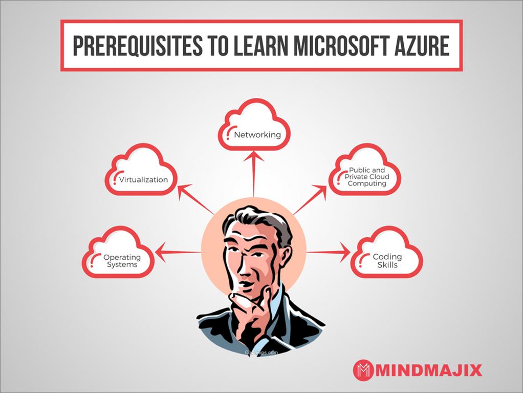 Prerequisites To Learn Microsoft Azure