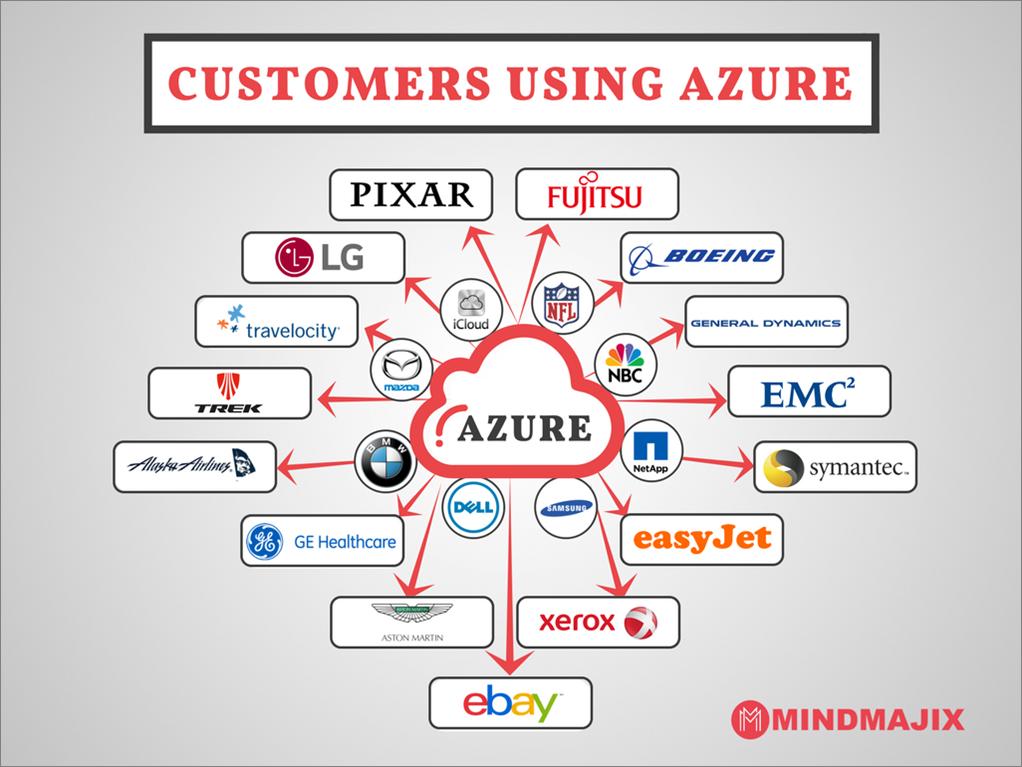Customers using Azure