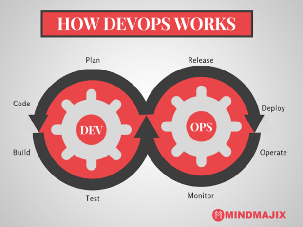 How DevOps Works?