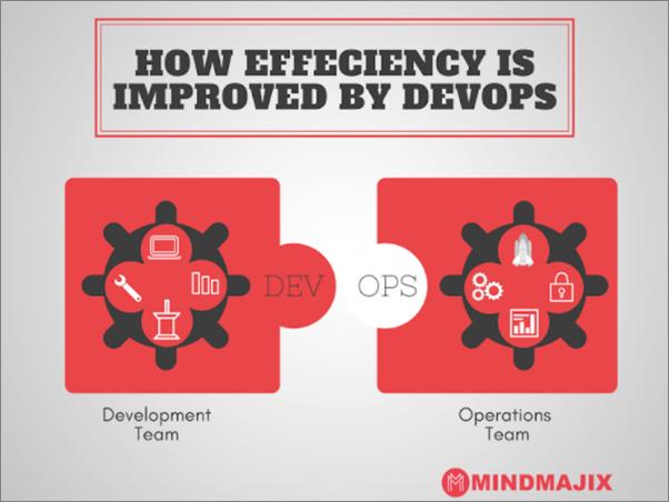 How Effeciency is Improved by DevOps?