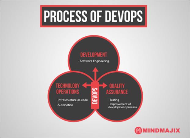 Process of DevOps