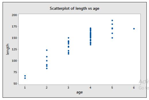 Polynomial Regression Scatterplot