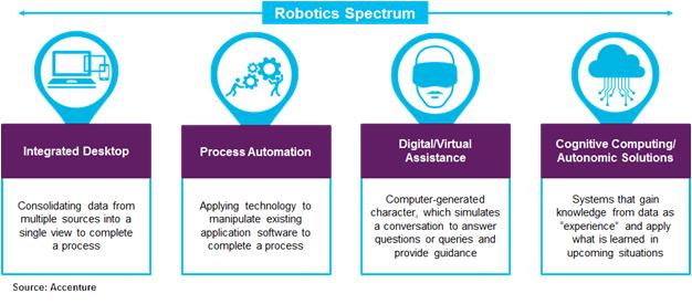 Robotics Spectrum