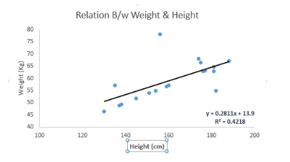 Relation between Weight and Height