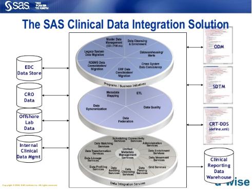 SAS Clinical Data Integration Solution