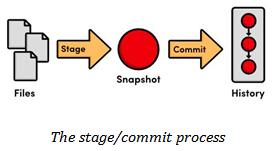 Commit process