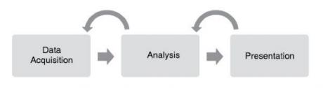 Virtual instrumentation model