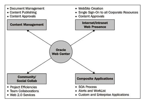 Oracle WebCenter Suite